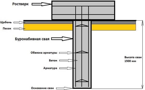 Схема фундамента буронабивного типа