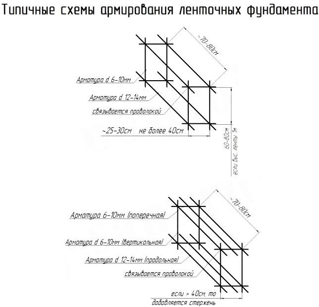 Типичные схемы армирования