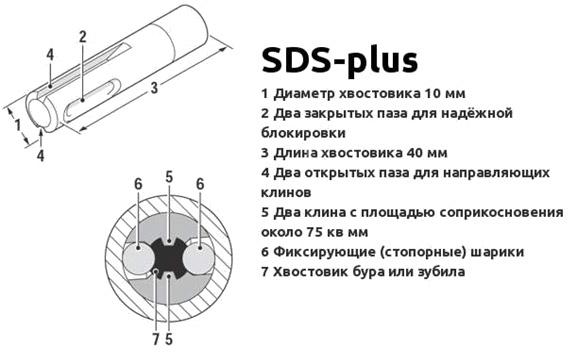 Хвостовик SDS-plus