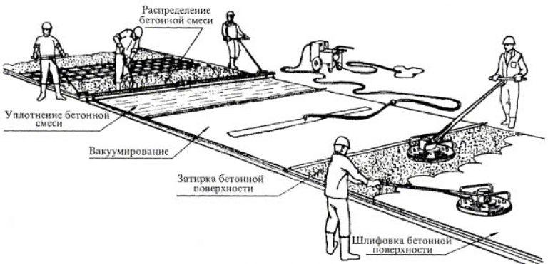 Устройство полов бетонных выполняемых методом вакуумирования