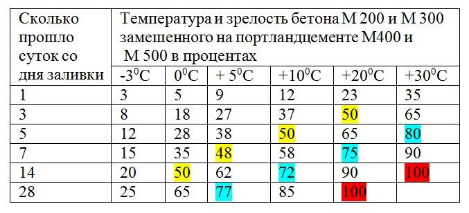 Температура и зрелость бетона