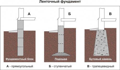 Виды ленточного основания