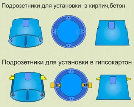Виды электротехнических изделий