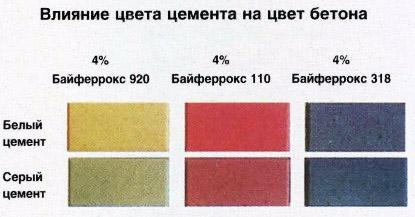 Влияние на цвет бетона