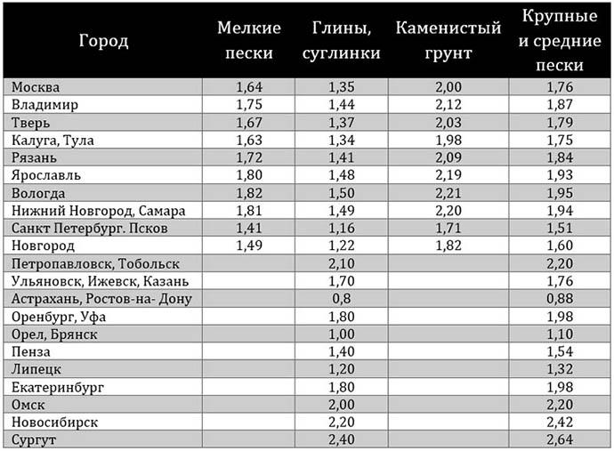 Глубина промерзания в регионах России