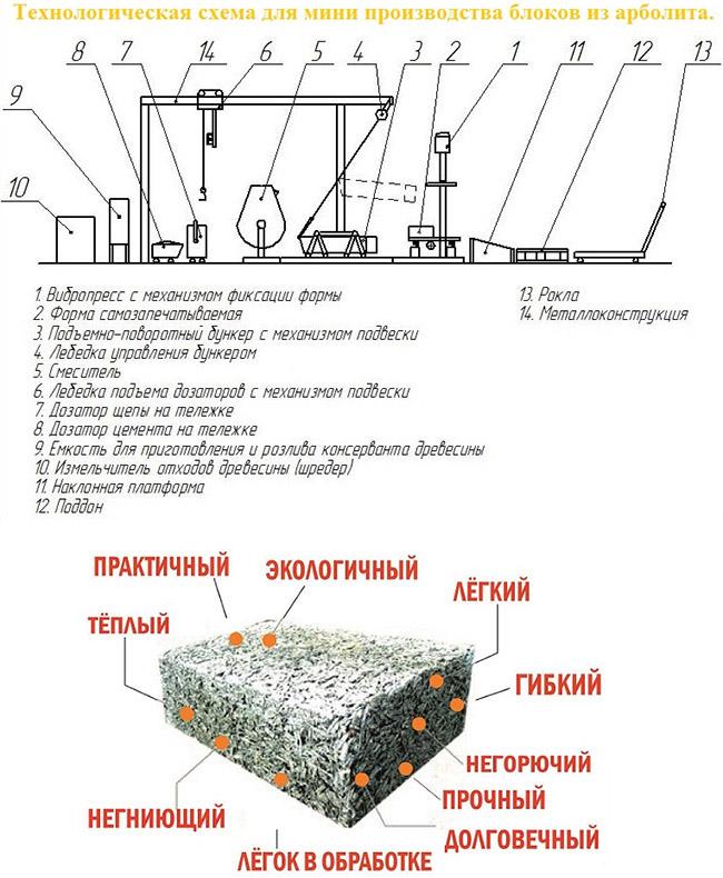 Мини-производство арболита