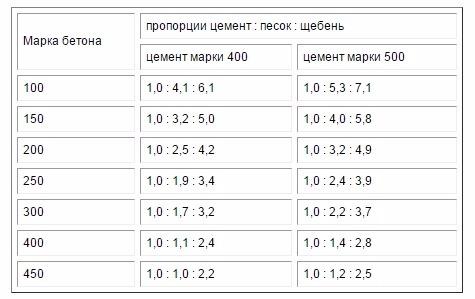Пропорции для разных марок