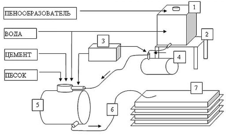 Оборудование для производства пенобетона своими руками чертежи 34