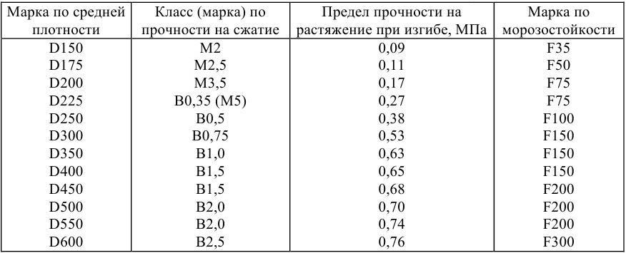 Прочность и морозостойкость полистиролбетона