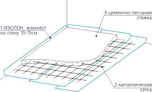 Схема армированной цементно-песчаной стяжки
