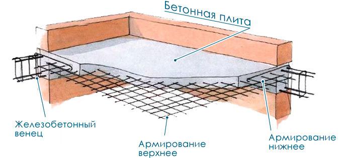 Схема межэтажной конструкции