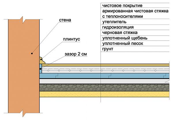 Схема устройства основания