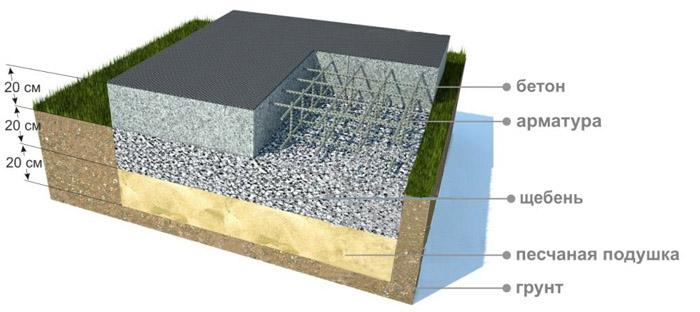 Схема устройства основы дома