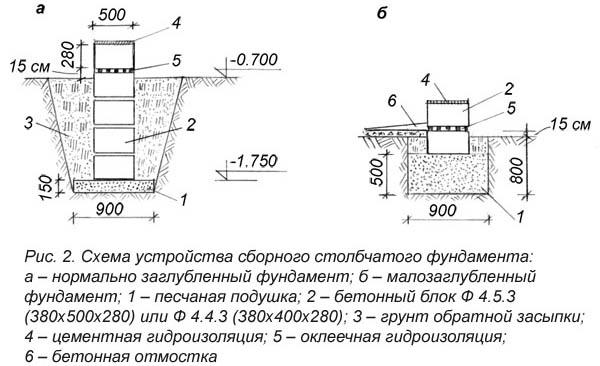 Схема устройства сборного фундамента