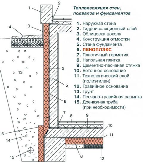 Схема утепления ленты