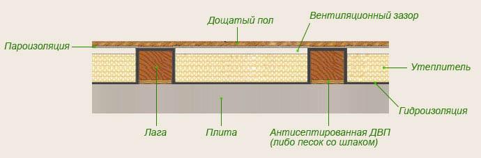 Схема утепленной перегородки