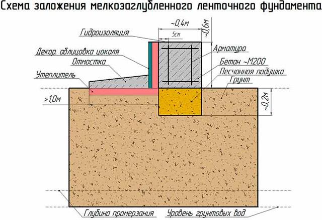 ремонт фундамент под дом мелкозаглубленный расчета расстояния между