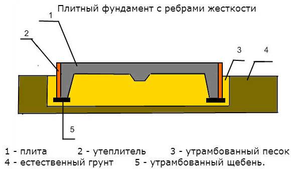 Устройство плитной основы