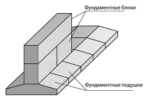 Блоки на бетонных подушках