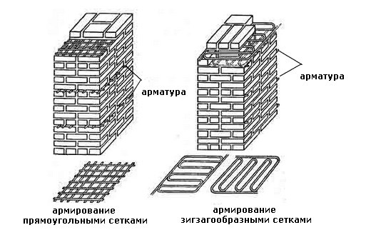Варианты армирования стен