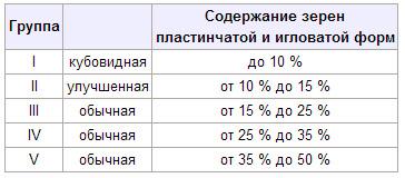 Классификация щебенки