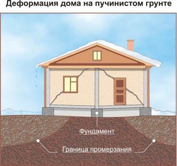 Деформация дома