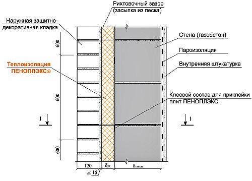Использование плит Penoplex