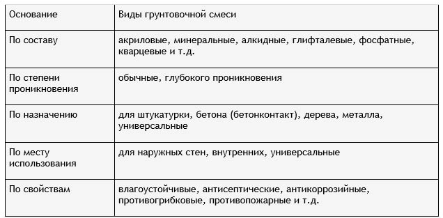 Классификация грунтовок