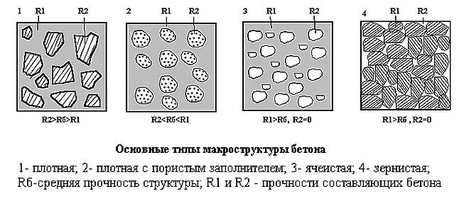 Макроструктура бетона