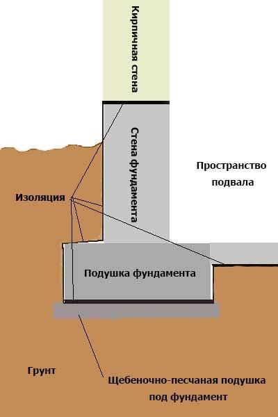 Подушка из бетонного раствора