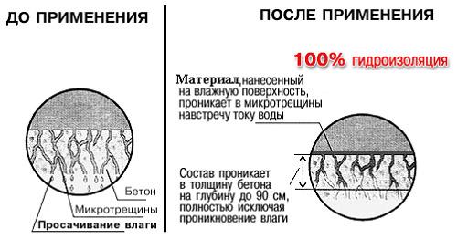 Принцип действия водоотталкивающих составов