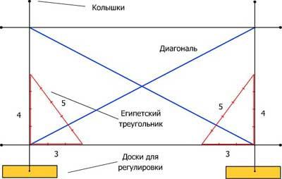 Разметка фундаментной плиты