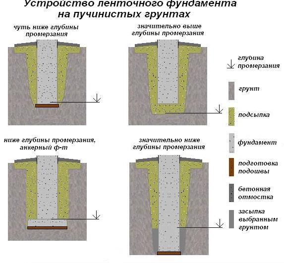 Разновидности столбчатых конструкций