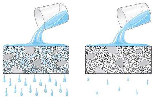 Результат повышения водонепроницаемости