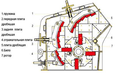 Роторная конструкция