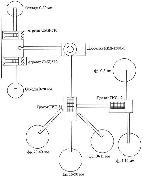 Сортировка сыпучего стройматериала