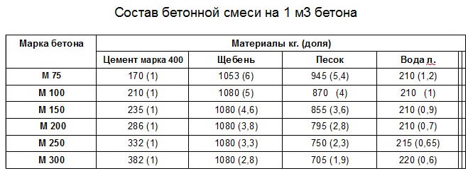Себестоимость бетона м200 своими руками 72