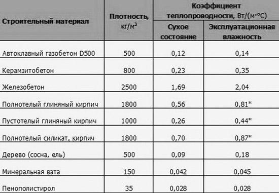 Сравнение разных стройматериалов