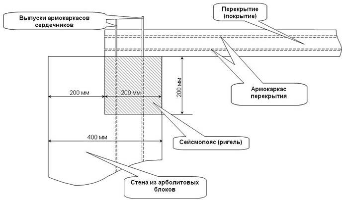 Строительство стен из опилкобетона