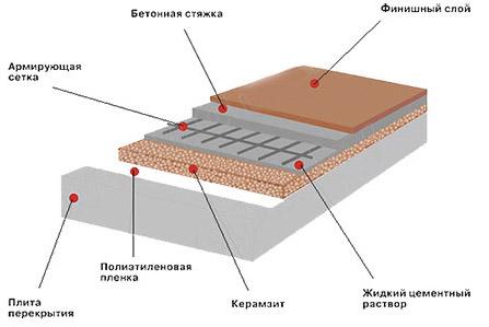 Схема бетонной основы