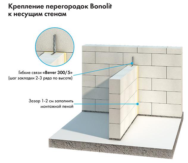 Схема газобетонной конструкции