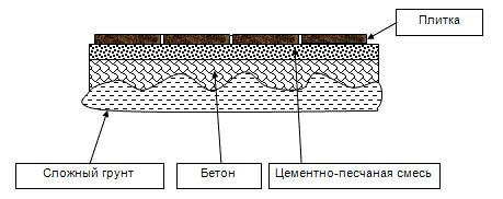 Схема отделки тротуара