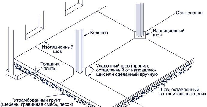 Герметизация швов оборудование
