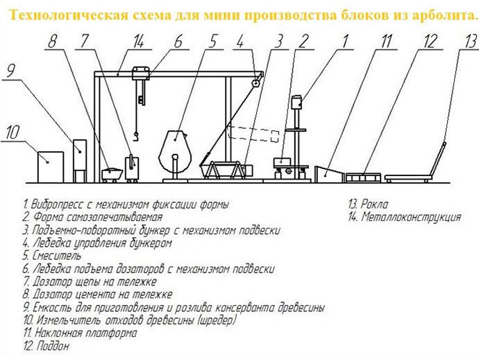 Схема производства блоков