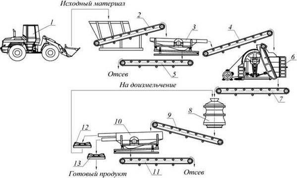 Схема производства стройматериала