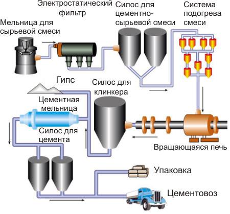 Схема производства цемента