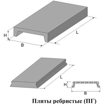 Схема ребристых панелей