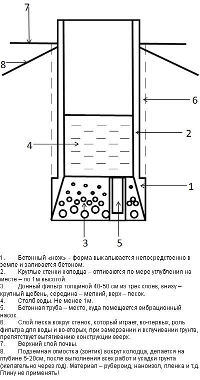 Схема сооружения колодца