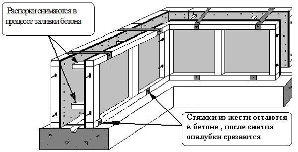 Схема съемной опалубки