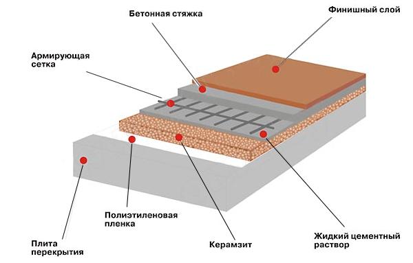 Схема теплоизоляции керамзитом